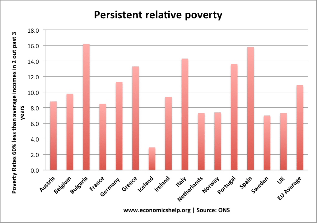 distinguish between relative and absolute poverty