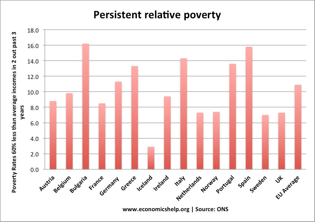 persistent-poverty-eu-countries