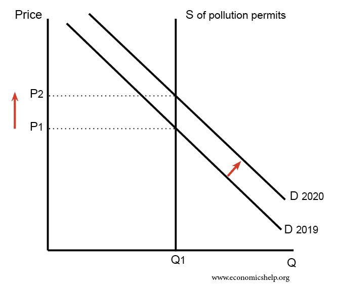 an analysis of the global tradable pollution permits The system of tradable pollution permits is a remarkably simple way to regulate pollution at a cost that is optimal to society perhaps the most difficult aspect of implementing a policy of tradable pollution permits lies in the initial allocation of the permits.