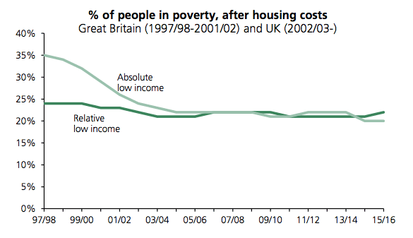 poverty-real-absolute-uk-ahc