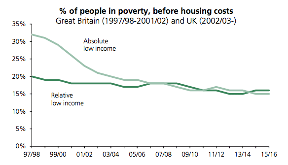 does economics growth bring increased living standards  4 reduction in poverty