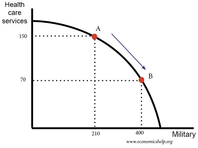 ppf-curve-health-military