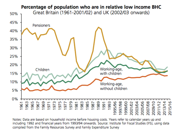 relative poverty