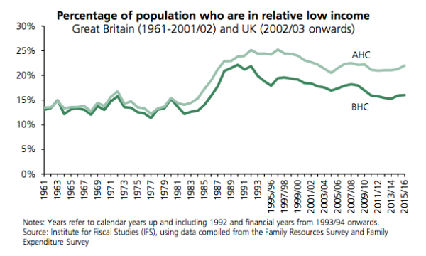 relatively-low-income