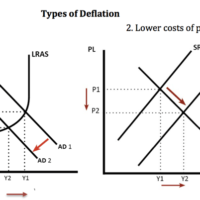 types-of-deflation