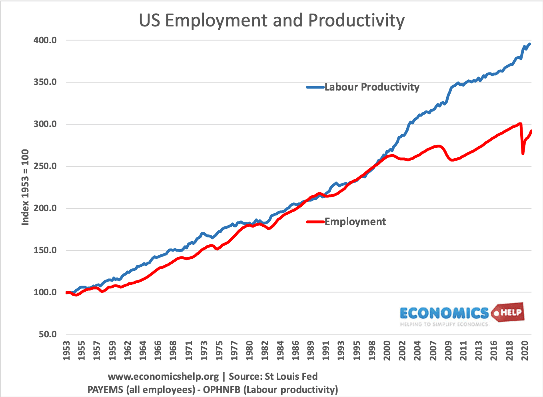 us-employment-productivity-53-21