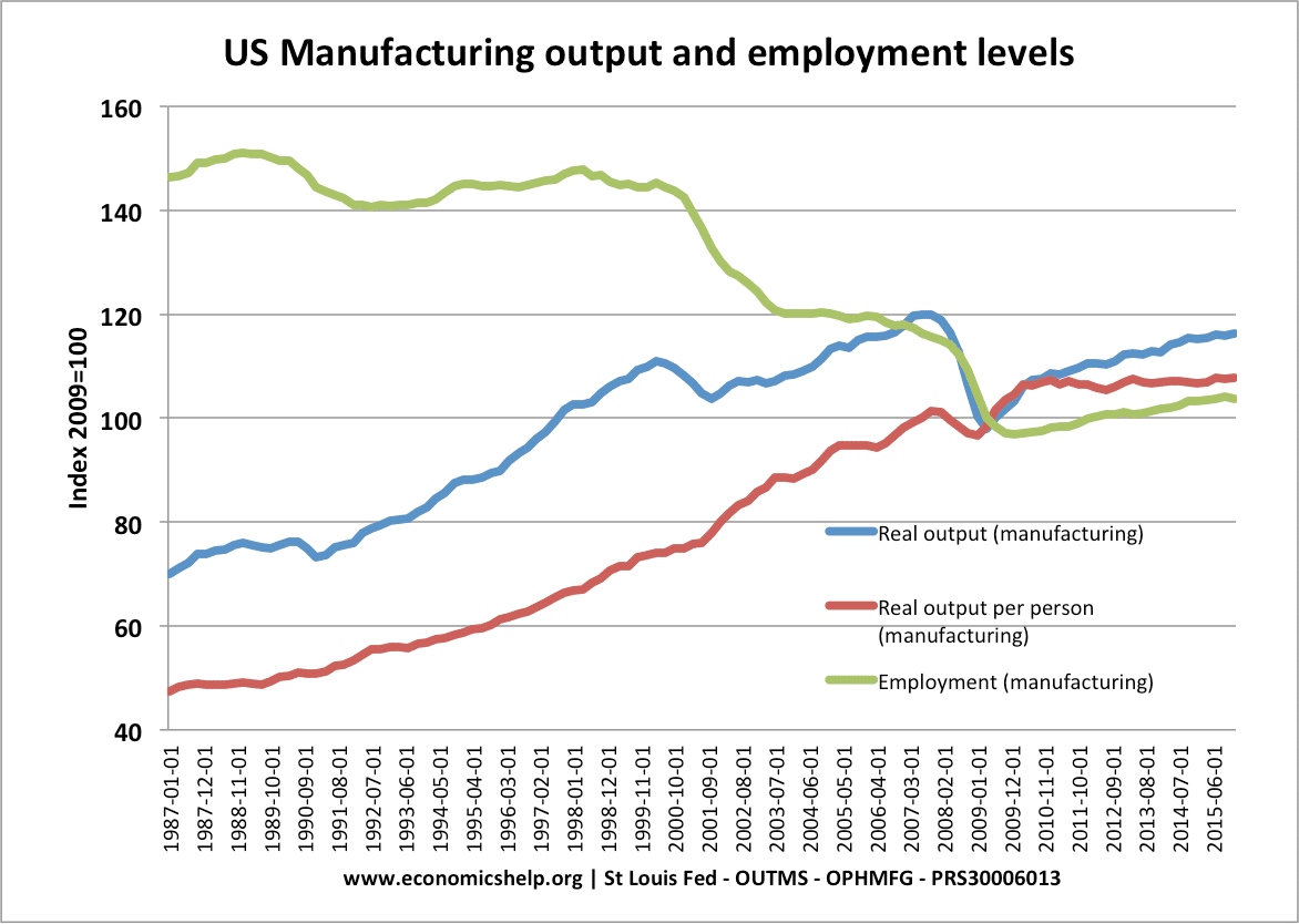 us-manufacturing-output-productivity