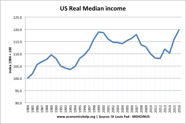US real median incomes