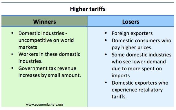winners-losers-higher-tariffs
