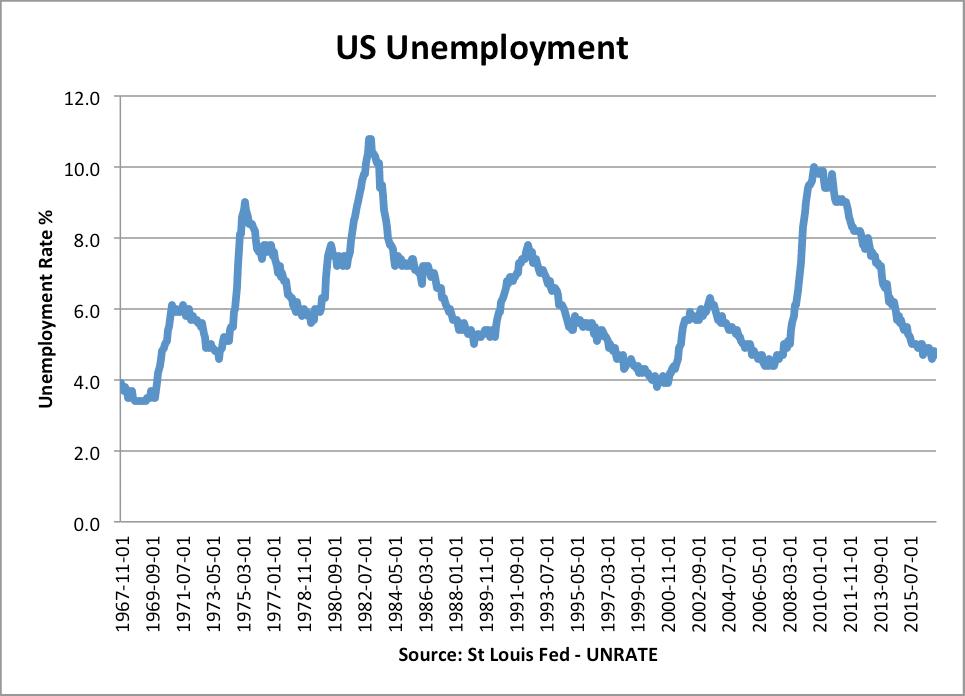 Historical Unemployment Rates Economics Help