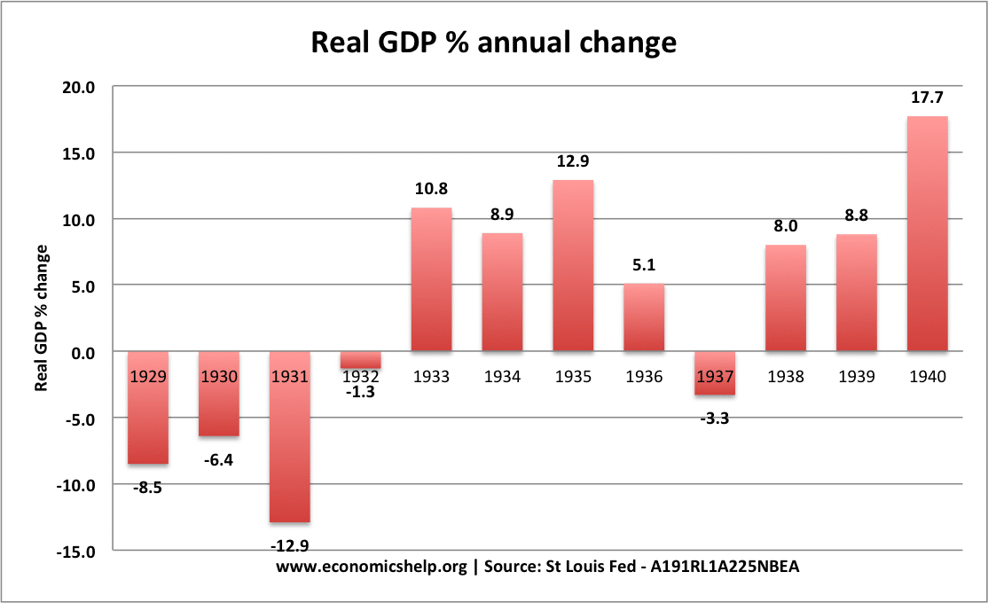 US-real-GDP-growth-recession-1930s