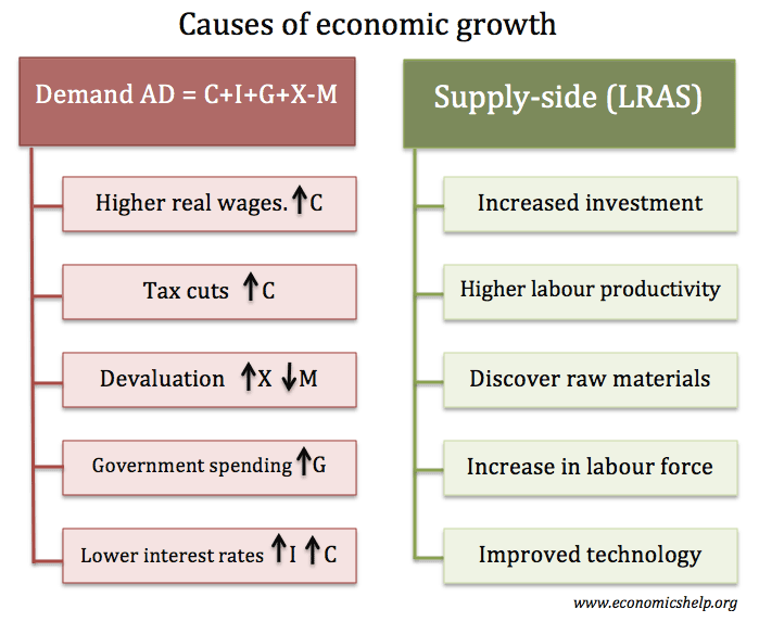 causes-of-economic-growth-supply-demand