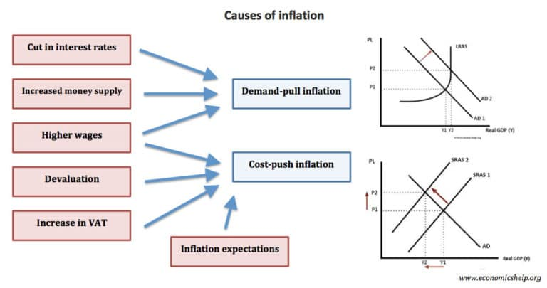 this essay is about inflation in canada Tuesday, 21 march 2017 essay on inflation : its causes and solutions collective increase in the supply of money, in money incomes, or in prices refers to inflation inflation is generally thought of as an undue rise in the general level of prices.