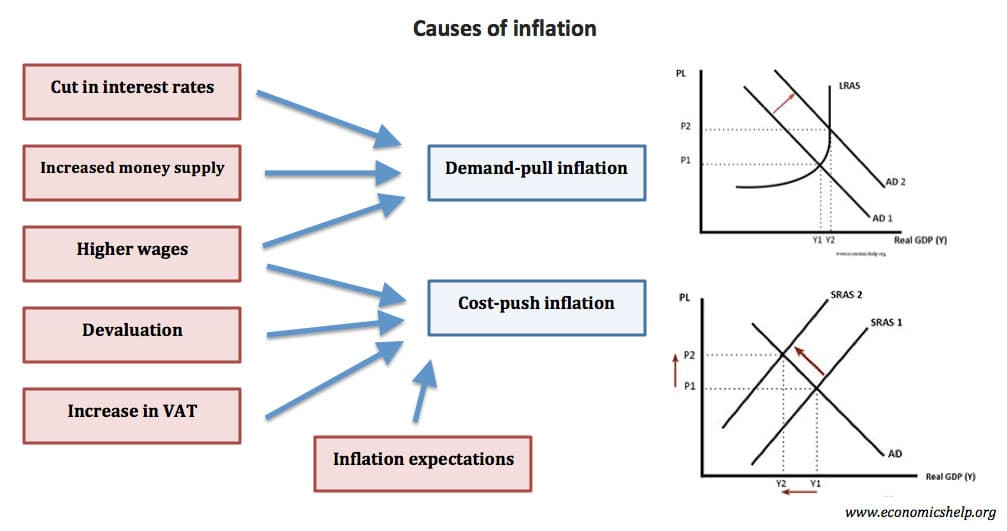 causes-of-inflation