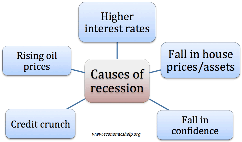 Causes Of Recessions  Economics Help Causesofrecessions Sample Thesis Essay also Corporate Writing Services  Essay Papers For Sale