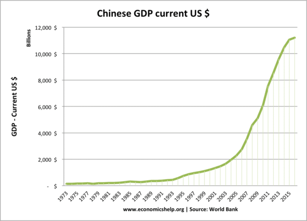 chinese-gdp-us-current