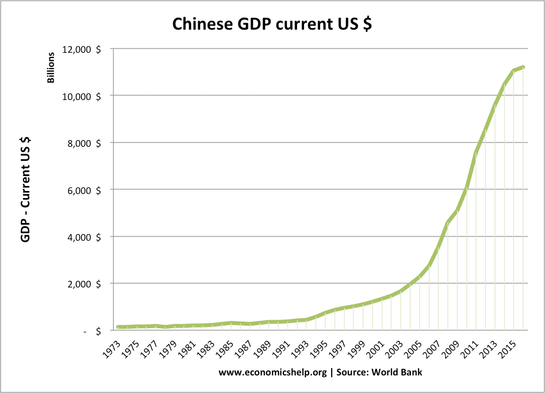 Problems of chinese economic growth economics help chinese gdp us current nvjuhfo Gallery