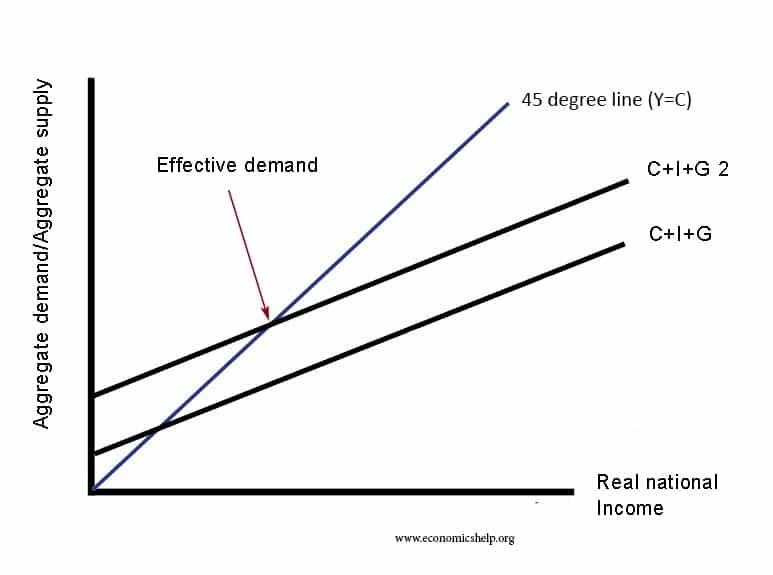 why do we study consumer demand theory