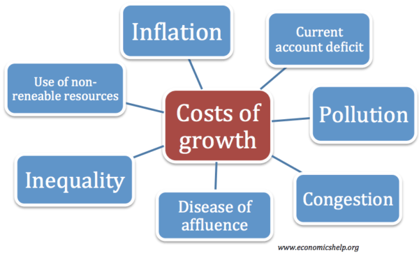 costs-of-growth