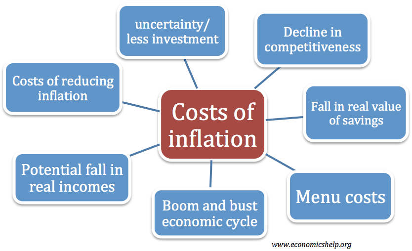 economic essays on inflation economics help costs of inflation