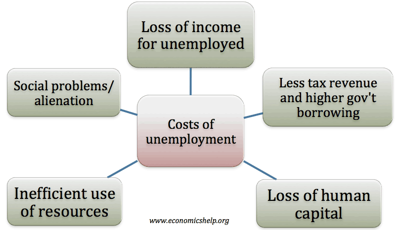 shift from manufacturing to services on unemployment economics essay Introduction the aim of this report is to discuss how employment has been affected due to the shift of a manufacturing based sector to a service.