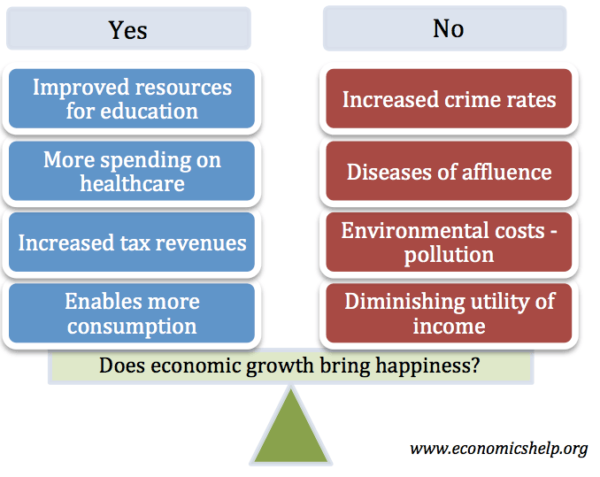 does-economic-growth-happiness