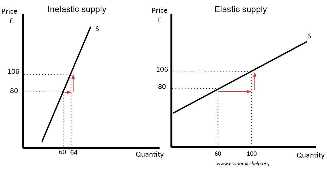 practical application of price elasticity of supply