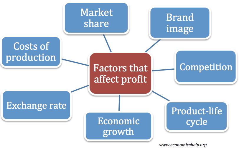 factors-affect-profit
