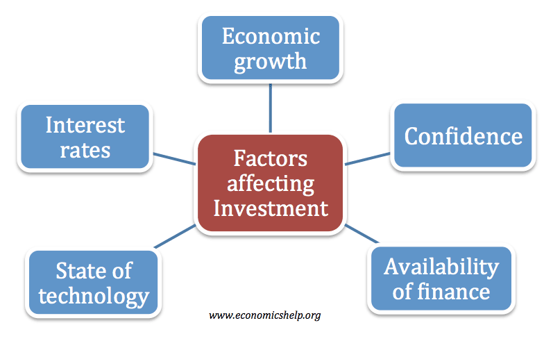 factors-affecting-investment
