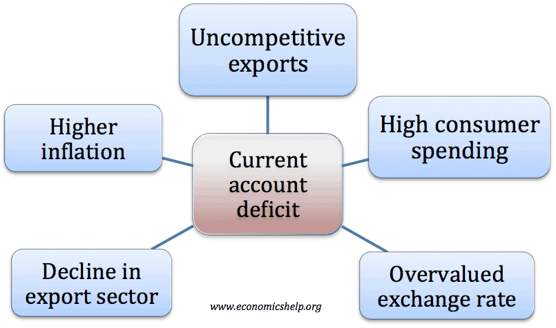 factors which cause a current account deficit economics help