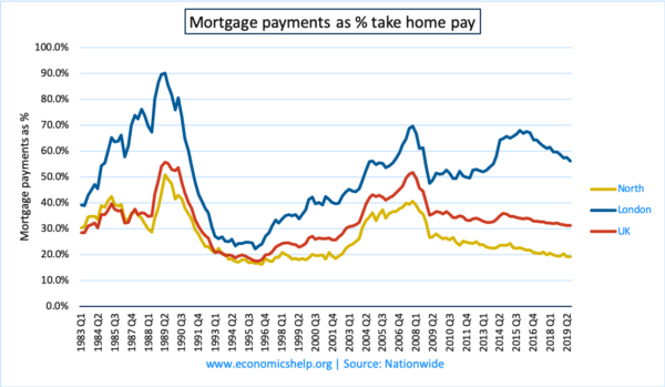ftb-mortgage-payments-percent-takehome-pay