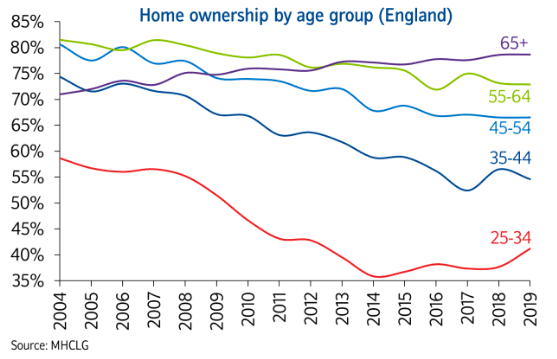 home-ownership-by-age-housing-survey-2019