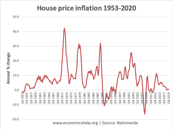 house-price-inflation-1953-2020