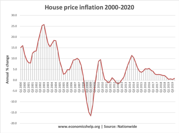 house-price-inflation-2000-2020