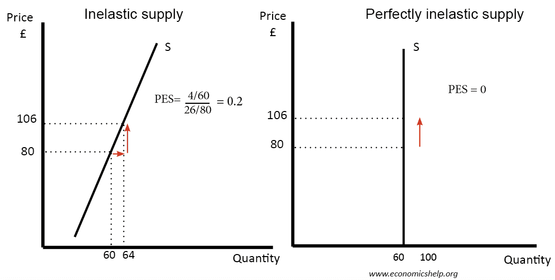 Price Elasticity Of Supply Economics Help