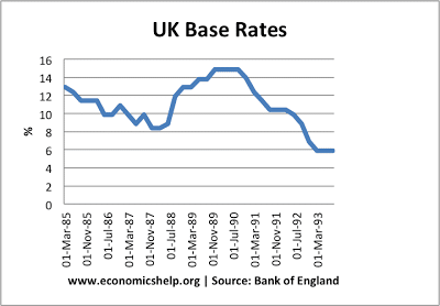 interest-rates-1980-1995