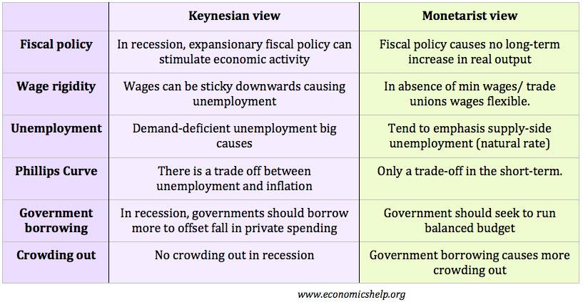 keynesian-monetarist