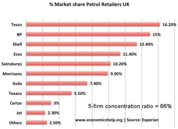 market-share-petrol-5-firm-conc