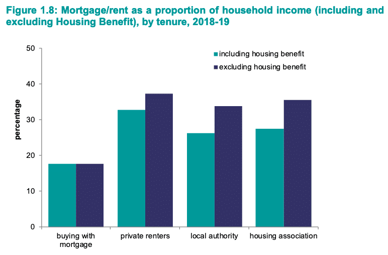mortgage-rent-share-of-income-by-tenure-english-housing-survey-2019