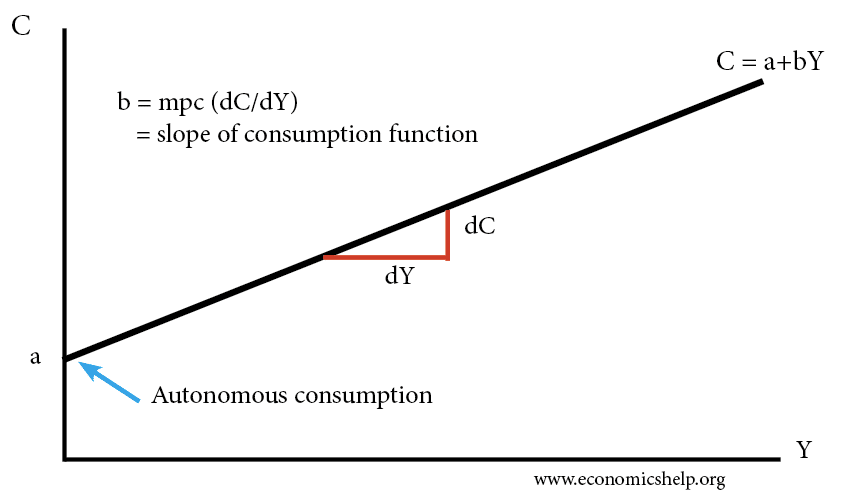 mpc-consumption-function
