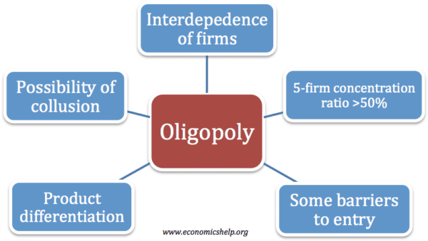 Essay on Oligopoly: Top 8 Essays on Oligopoly | Markets | Microeconomics