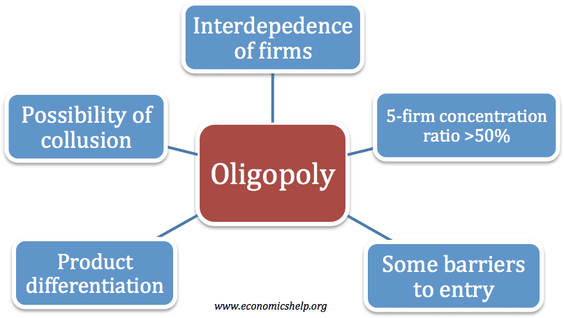 features of oligopoly and case study hotel oligopolies economics essay Oligopoly essays (examples) filter both companies are not doing this within the context of the case study today the industry's dominant economic features.