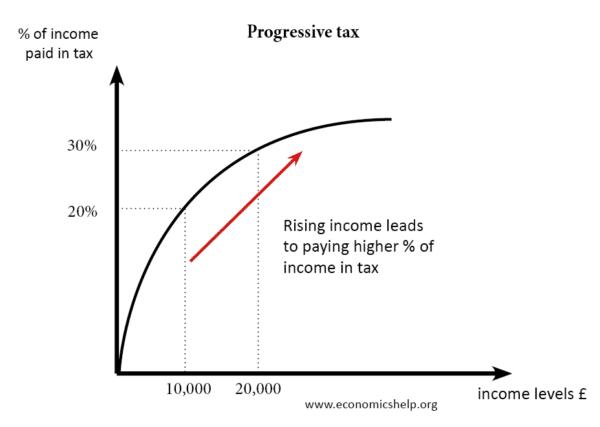 progressive-tax
