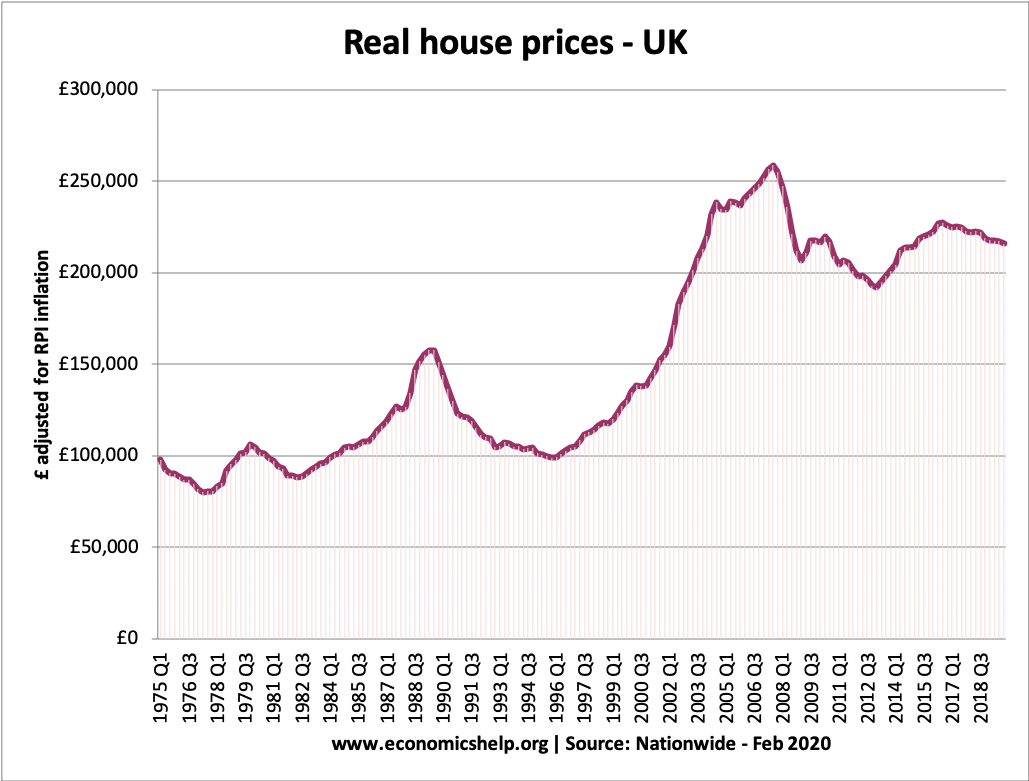real-house-prices-75-2020