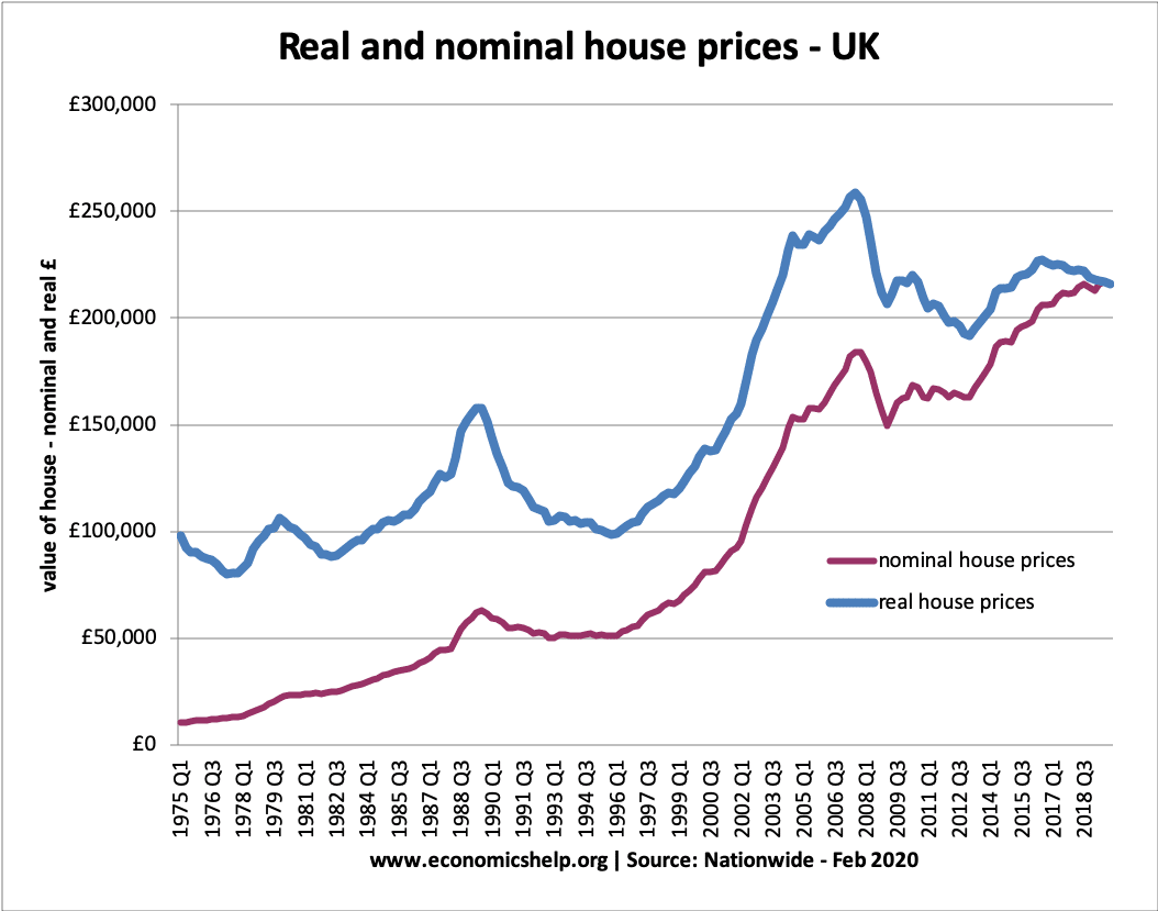real-nominal-house-prices