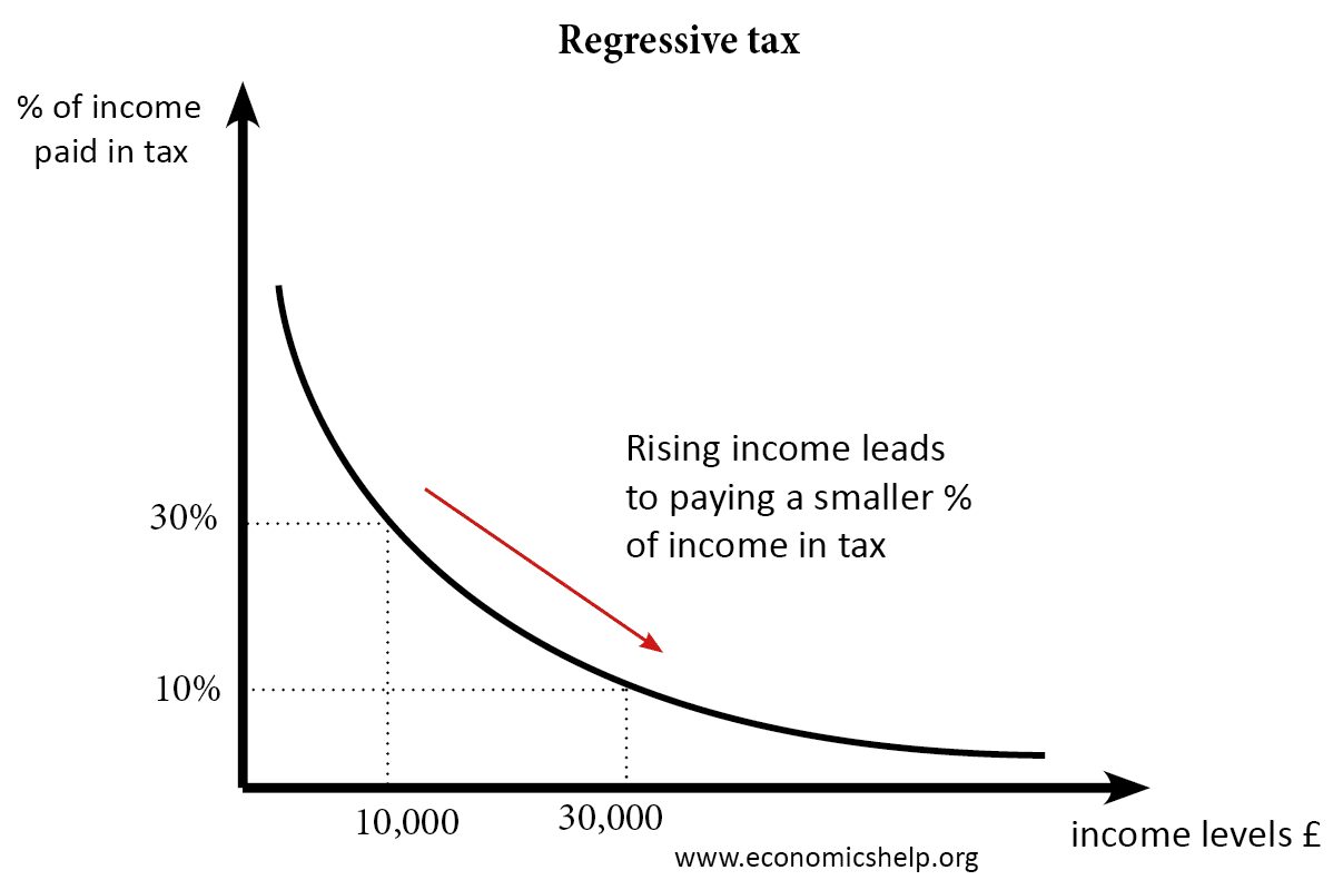 regressive-tax