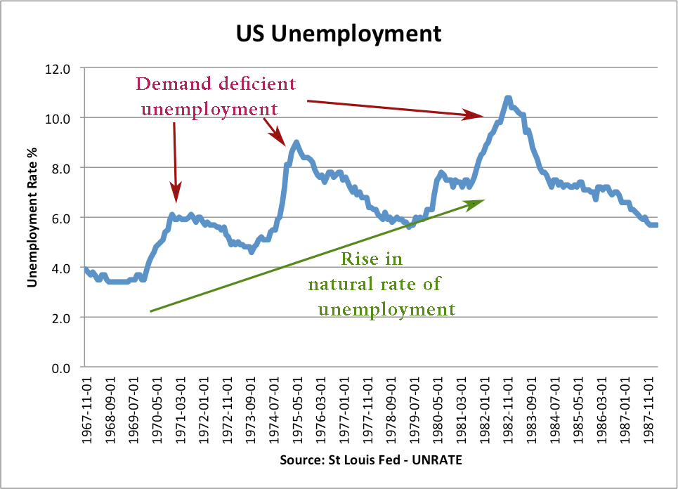 rise-in-us-natural-rate-demand-deficient-unemployment-hysteresis
