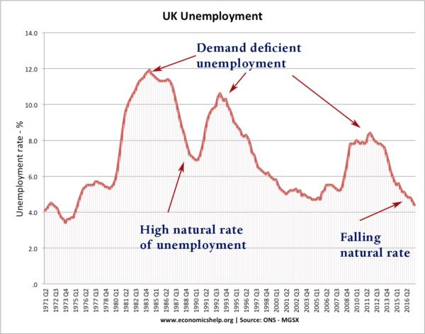 uk-unemployment-71-17-natural-rate-dd