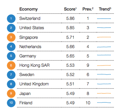 global-competitiveness