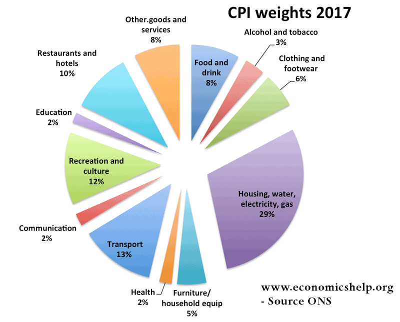 cpi-weights-2017